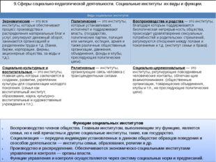 9.Сферы социально-педагогической деятельности. Социальные институты их виды и