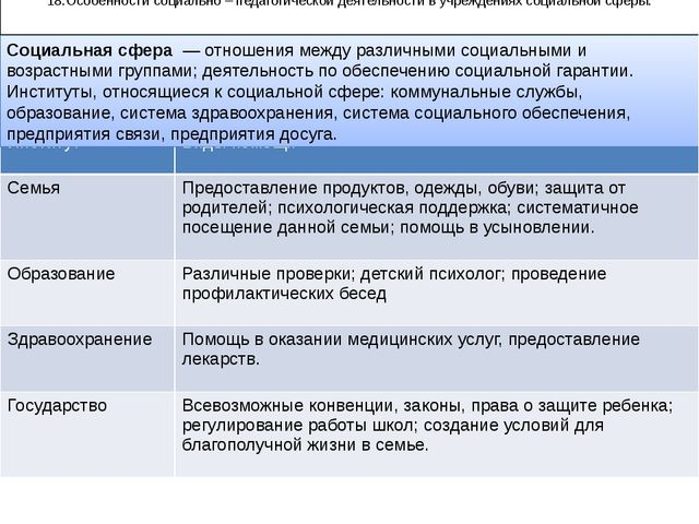 18.Особенности социально – педагогической деятельности в учреждениях социальн...