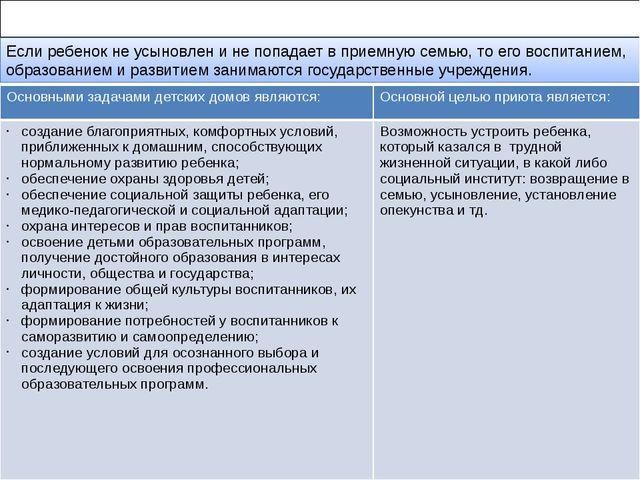 20.Социально – педагогическая деятельность в учреждениях социального попечен...