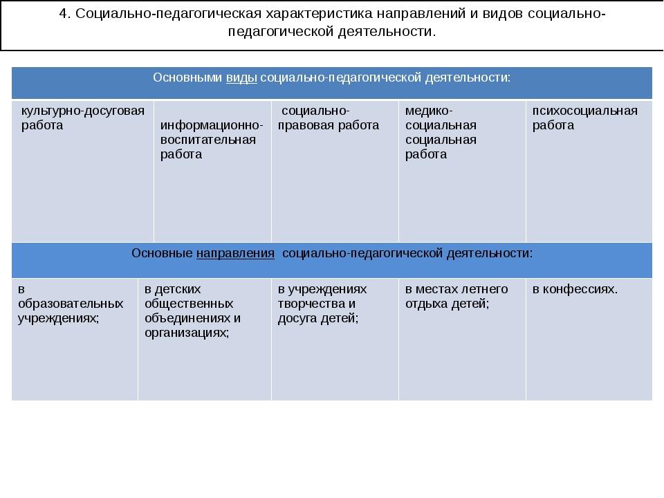 4. Социально-педагогическая характеристика направлений и видов социально-педа...