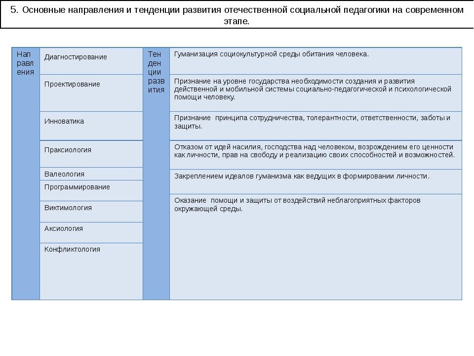 5. Основные направления и тенденции развития отечественной социальной педагог...