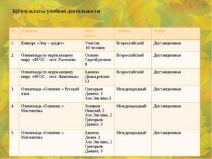 Б)Результаты учебной деятельности № Название ФИО, место Уровень Форма 1. Конк