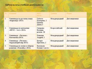Б)Результаты учебной деятельности № Название ФИО, место Уровень Форма 1. Олим