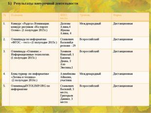 Б) Результаты внеурочной деятельности № Название ФИО, место Уровень Форма 1.
