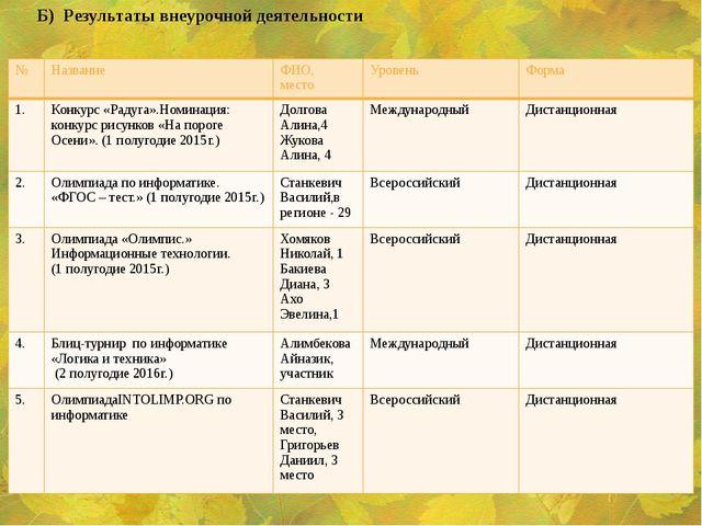 Б) Результаты внеурочной деятельности № Название ФИО, место Уровень Форма 1....