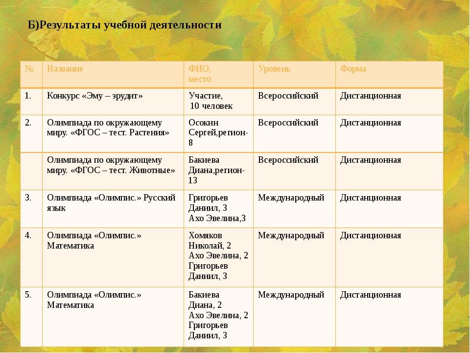 Б)Результаты учебной деятельности № Название ФИО, место Уровень Форма 1. Конк...