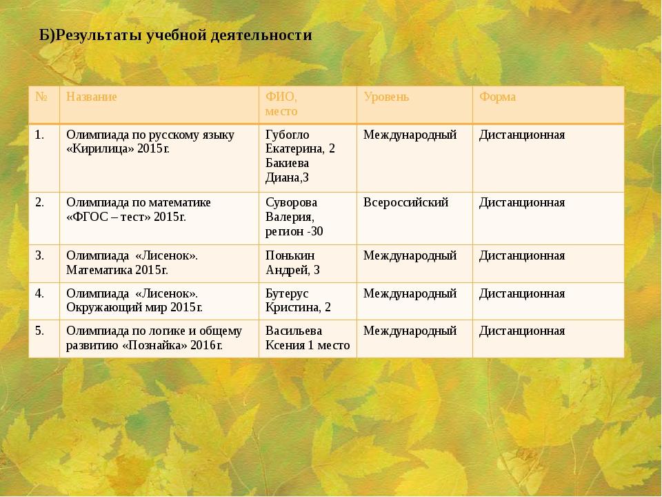 Б)Результаты учебной деятельности № Название ФИО, место Уровень Форма 1. Олим...