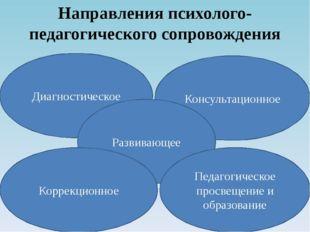 Направления психолого-педагогического сопровождения Диагностическое Консульта