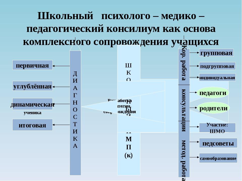 Школьный психолого – медико – педагогический консилиум как основа комплексног...