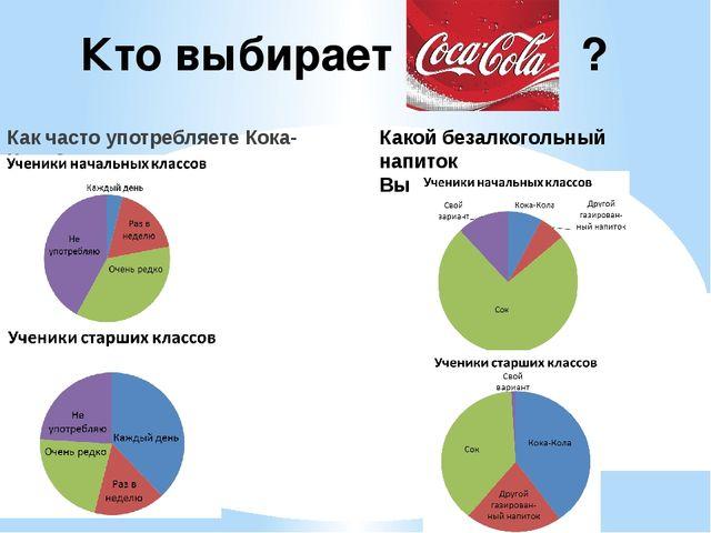 Кто выбирает ? Как часто употребляете Кока-Колу? Какой безалкогольный напито...