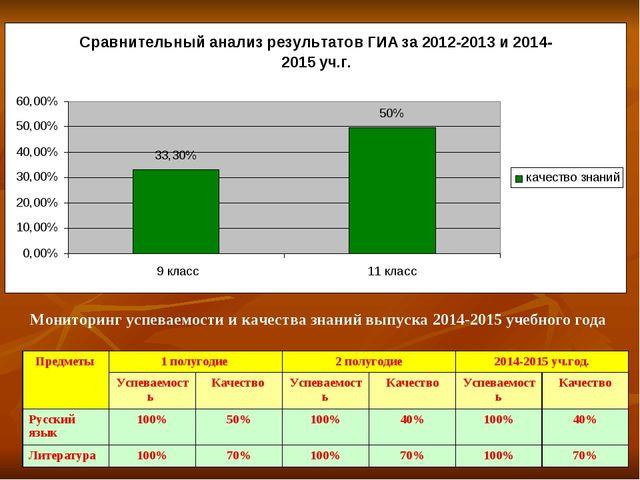 Мониторинг успеваемости и качества знаний выпуска 2014-2015 учебного года Пре...