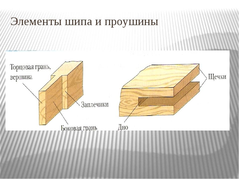 Элементы шипа и проушины