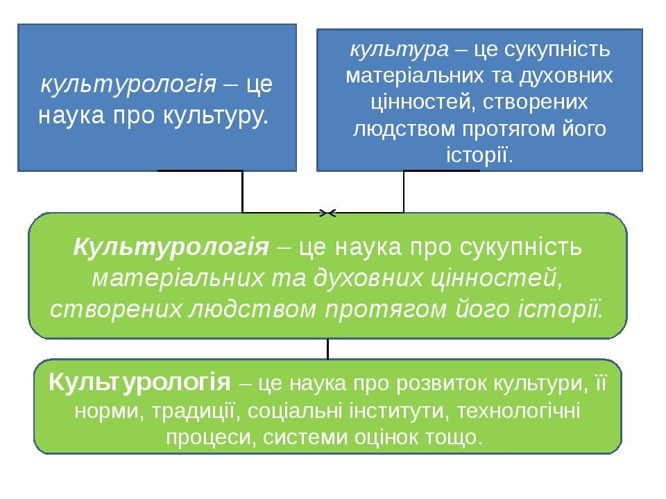 культурологія – це наука про культуру. культура – це сукупність матеріальних...