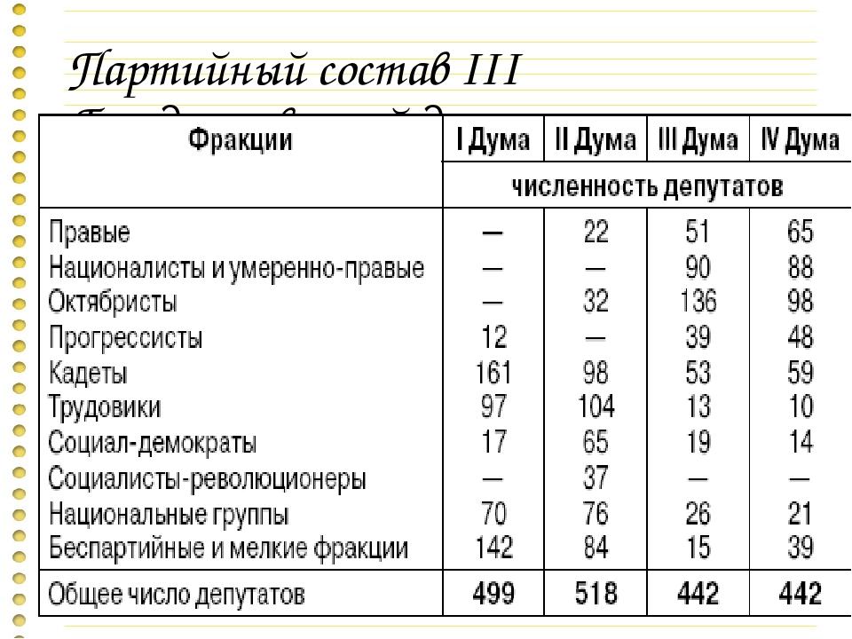 Партийный состав III Государственной думы.
