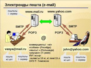 Электронды пошта (e-mail) vasya@mail.ru коммерциялық «at» «собака» (Ресейде)