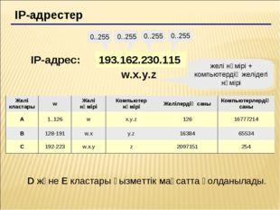 IP-адрестер 193.162.230.115 0..255 0..255 0..255 0..255 IP-адрес: w.x.y.z жел