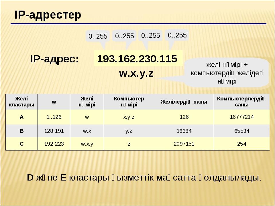 IP-адрестер 193.162.230.115 0..255 0..255 0..255 0..255 IP-адрес: w.x.y.z жел...