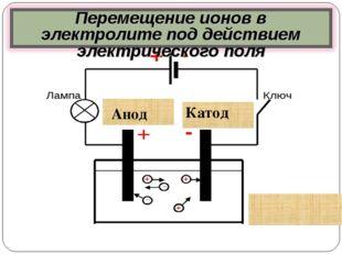 Схема эксперимента Анод Катод