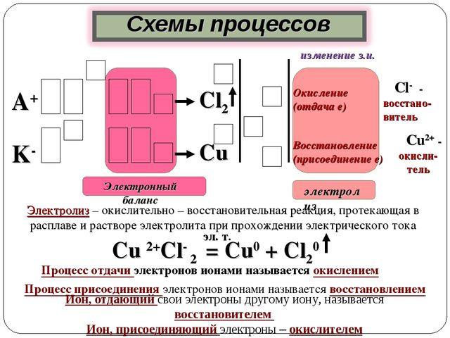 Cl- - восстано- витель Окисление (отдача е) А+ Восстановление (присоединение...