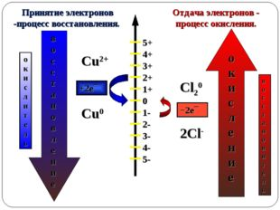 0 1+ 2+ 3+ 4+ 1- 2- 3- 4- 5- 5+ Отдача электронов - процесс окисления. Принят