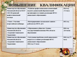 ПОВЫШЕНИЕ КВАЛИФИКАЦИИ Министерство образования Московской области ГБОУ СПОИ