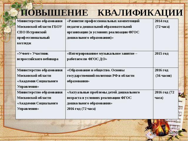 ПОВЫШЕНИЕ КВАЛИФИКАЦИИ Министерство образования Московской области ГБОУ СПОИ...