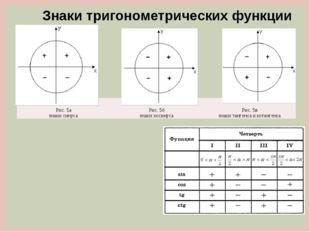 Знаки тригонометрических функции Рис. 5а знаки синуса Рис. 5б знаки косинуса