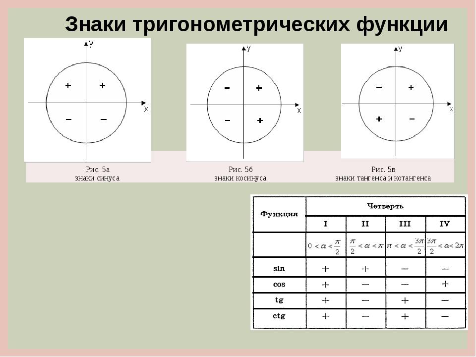 Знаки тригонометрических функции Рис. 5а знаки синуса Рис. 5б знаки косинуса...