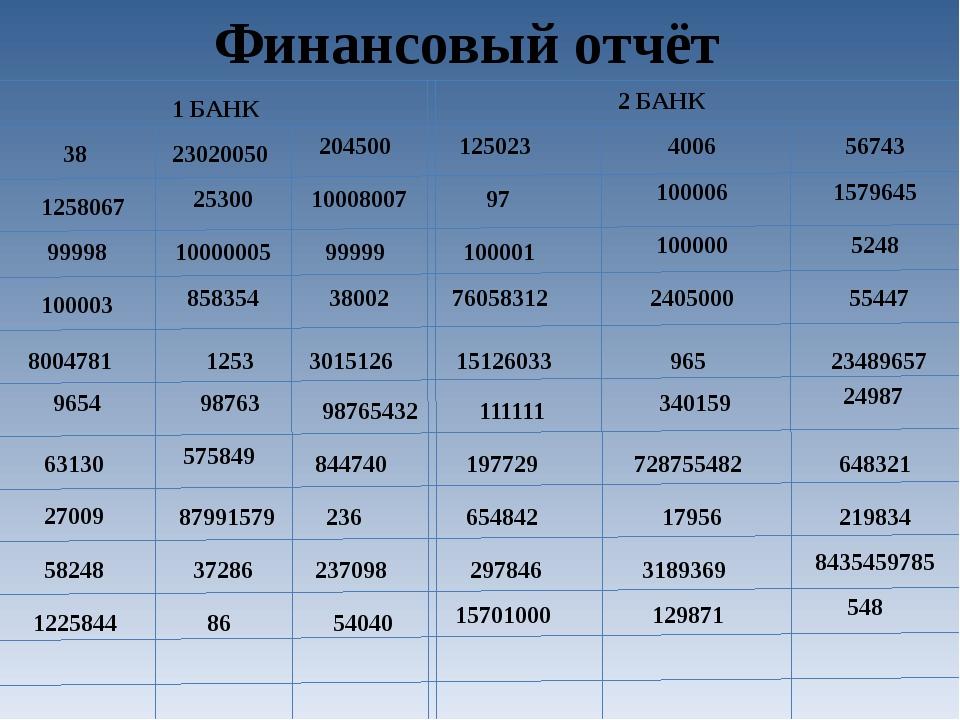 Финансовый отчёт 38 1258067 99998 100003 8004781 9654 63130 27009 58248 12258...
