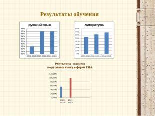 Результаты обучения Результаты экзамена по русскому языку в форме ГИА.