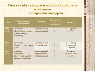 Участие обучающихся основной школы в олимпиадах и творческих конкурсах. Год