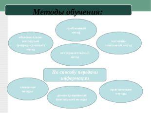 Методы обучения: По способу передачи информации объяснительно-наглядный (репр