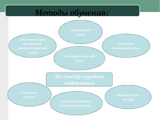Методы обучения: По способу передачи информации объяснительно-наглядный (репр...