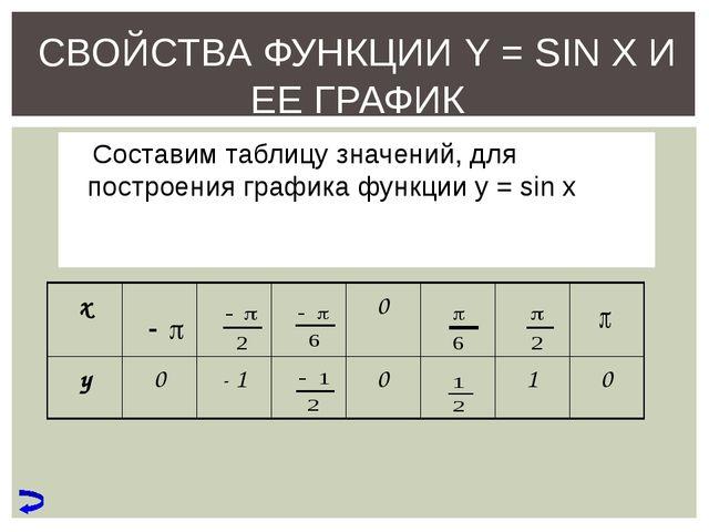 СВОЙСТВА ФУНКЦИИ Y = SIN X И ЕЕ ГРАФИК Составим таблицу значений, для построе...
