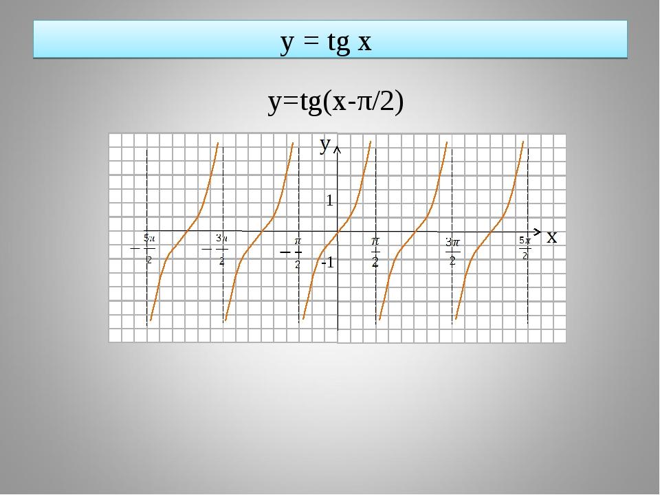 y = tg x y=tg(x-π/2) 1 -1