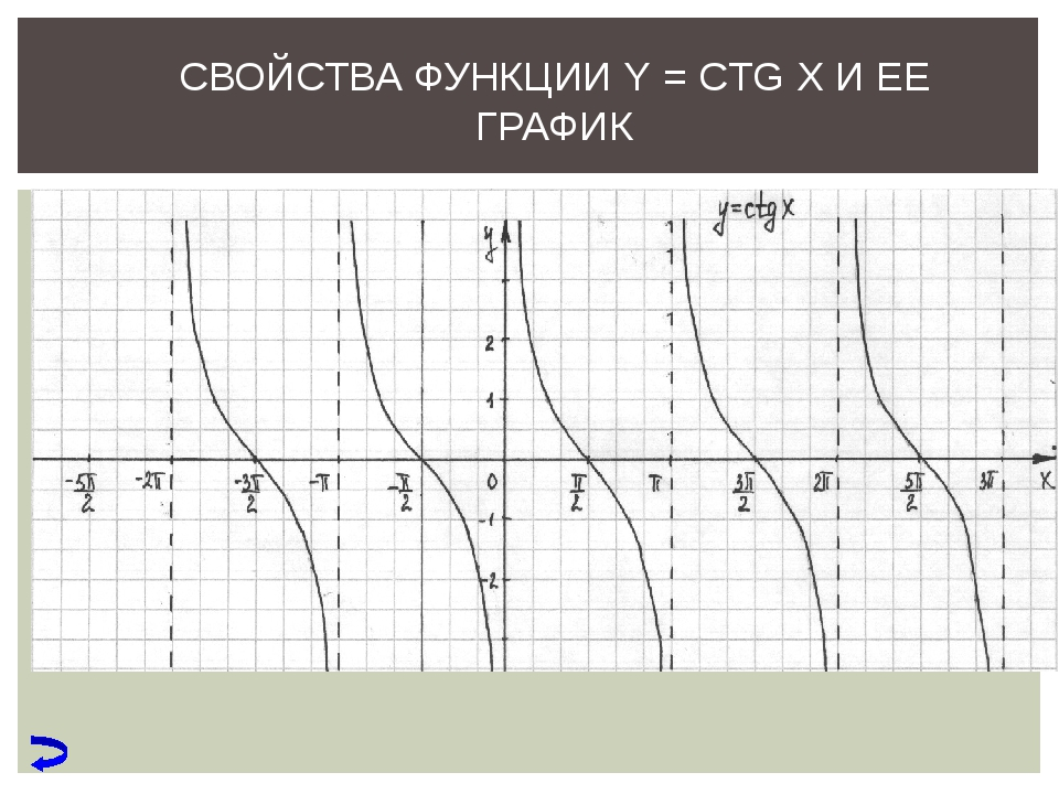 СВОЙСТВА ФУНКЦИИ Y = CTG X И ЕЕ ГРАФИК