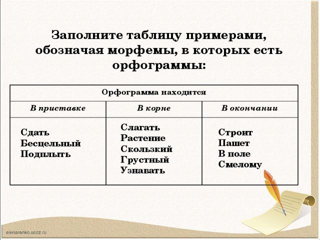 Заполните таблицу примерами, обозначая морфемы, в которых есть орфограммы: Сд...