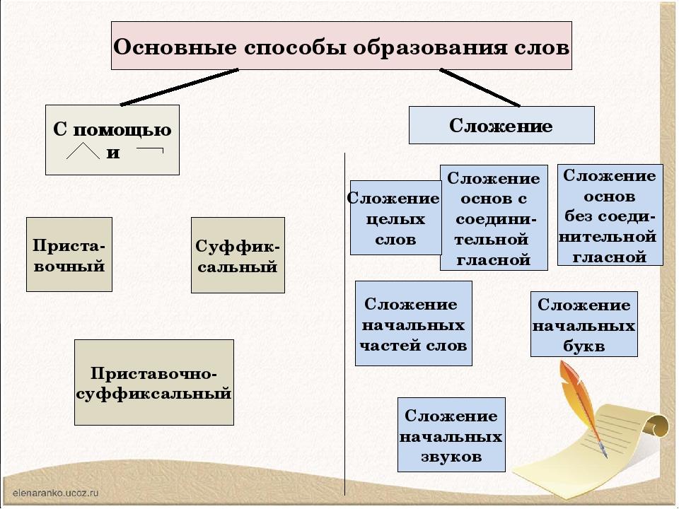 Основные способы образования слов С помощью и Сложение Суффик- сальный Прист...