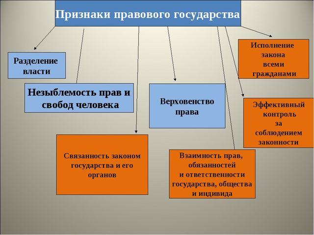 Признаки правового государства Разделение власти Незыблемость прав и свобод ч...