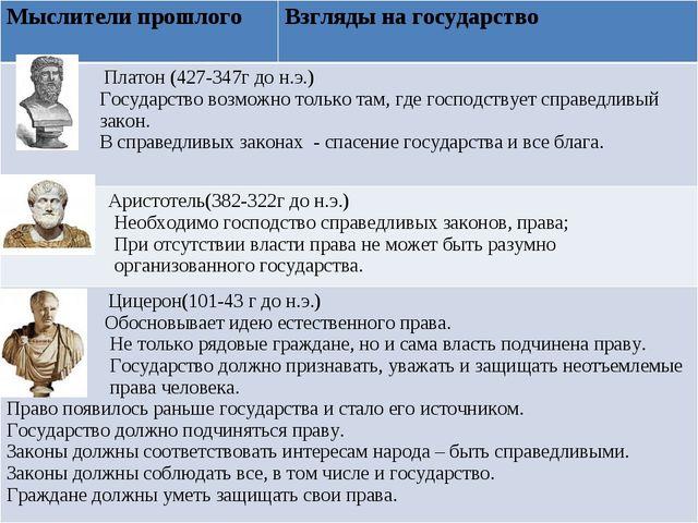 Мыслители прошлого Взгляды на государство Платон (427-347г до н.э.) Государс...