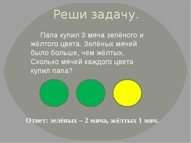 Реши задачу. Папа купил 3 мяча зелёного и жёлтого цвета. Зелёных мячей было...
