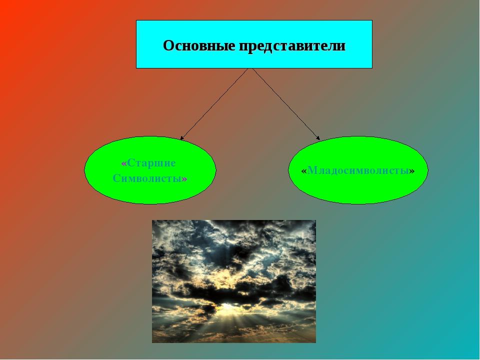 «Старшие Символисты» «Младосимволисты» Основные представители