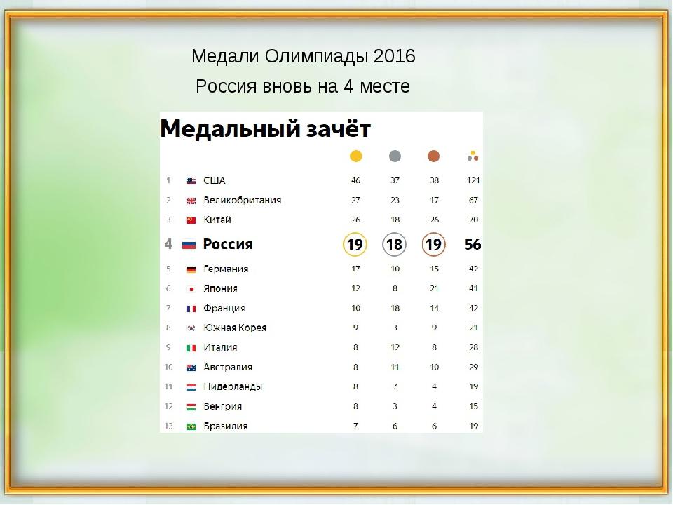 Медали Олимпиады 2016 Россия вновь на 4 месте