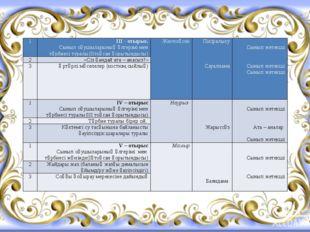 1 ІІІ -отырыс. Сыныпоқушыларыныңүлгерімімен тәрбиесітуралы(ІІтоқсан қорытынд