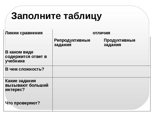 Заполните таблицу Линии сравнения отличия Репродуктивные задания Продуктивные...