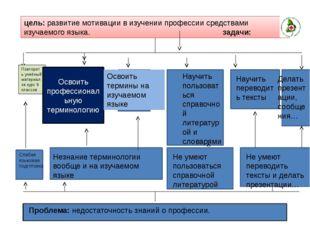 цель: развитие мотивации в изучении профессии средствами изучаемого языка. з