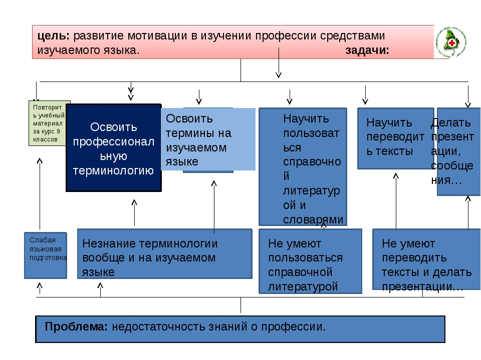 цель: развитие мотивации в изучении профессии средствами изучаемого языка. з...