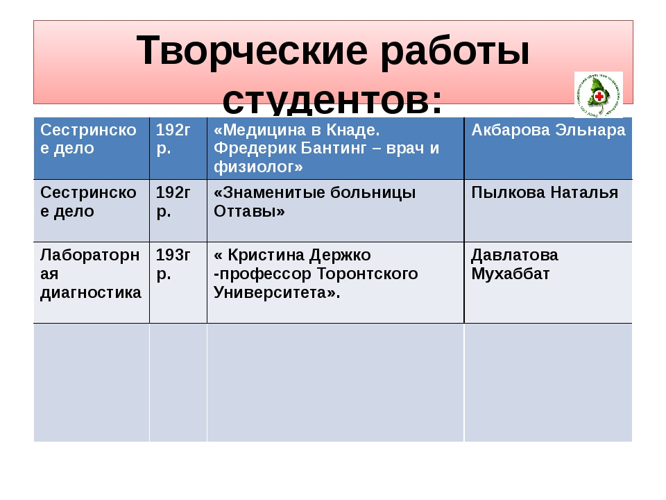 Творческие работы студентов: Сестринское дело 192гр. «Медицина вКнаде. Фредер...