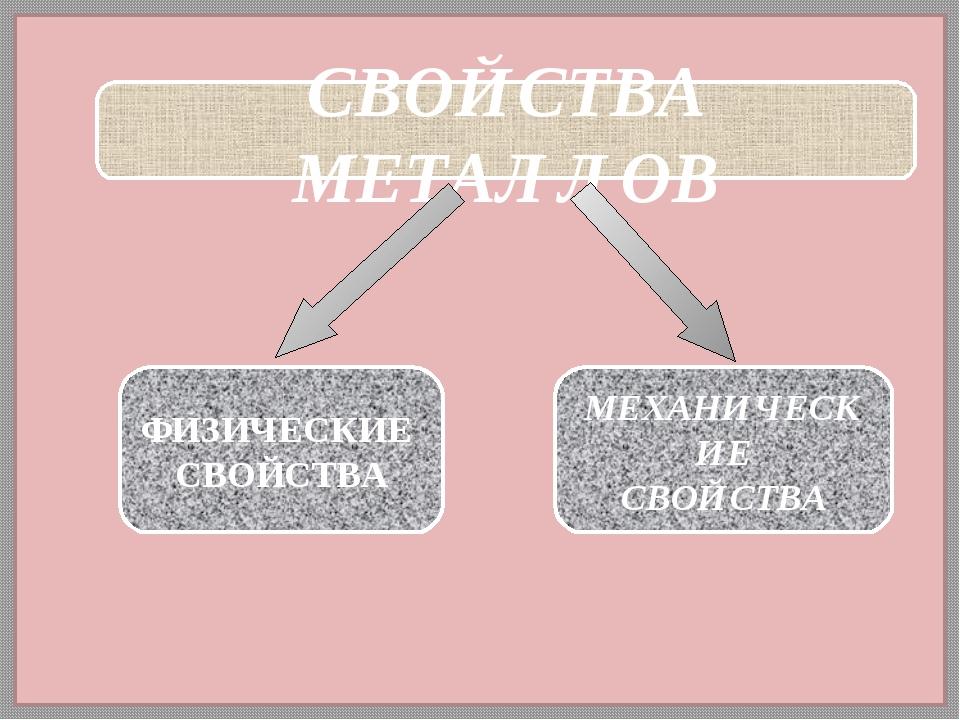 СВОЙСТВА МЕТАЛЛОВ ФИЗИЧЕСКИЕ СВОЙСТВА МЕХАНИЧЕСКИЕ СВОЙСТВА