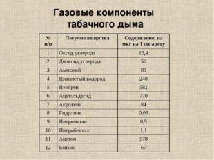 Газовые компоненты табачного дыма № п/пЛетучие веществаСодержание, на мкг н